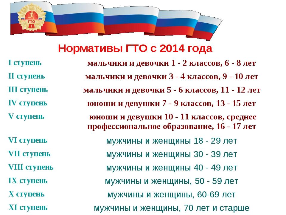 Нормативы ГТО с 2014 года I ступеньмальчики и девочки 1 - 2 классов, 6 - 8 л...