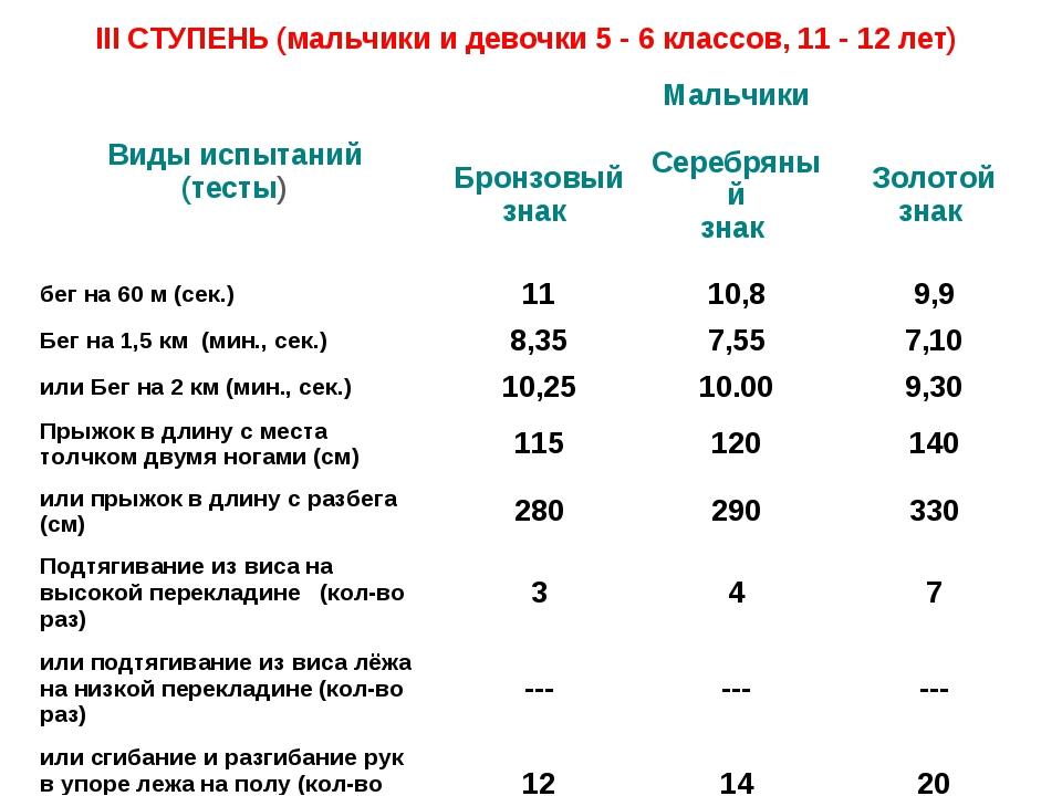 III СТУПЕНЬ (мальчики и девочки 5 - 6 классов, 11 - 12 лет) Виды испытаний (т...