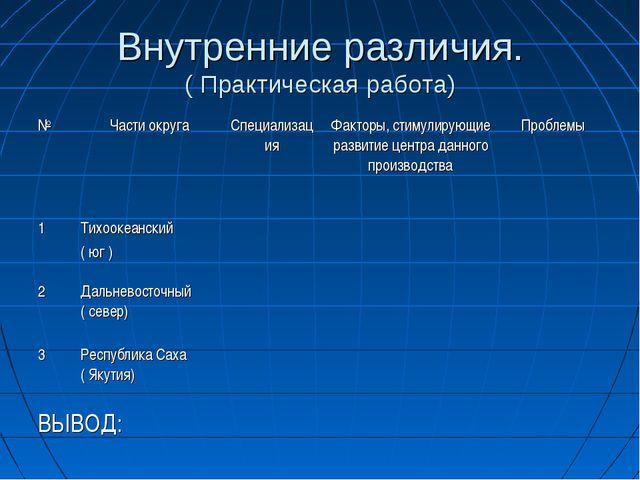 Внутренние различия. ( Практическая работа) №Части округаСпециализацияФакт...