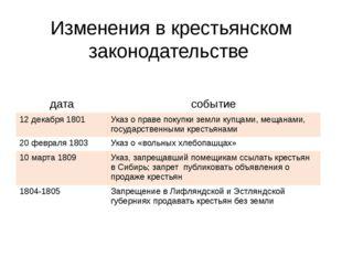 Изменения в крестьянском законодательстве дата событие 12 декабря 1801 Указ о