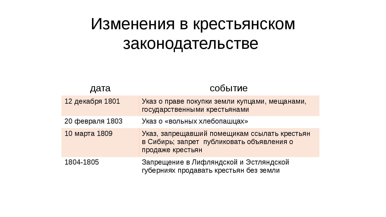 Изменения в крестьянском законодательстве дата событие 12 декабря 1801 Указ о...