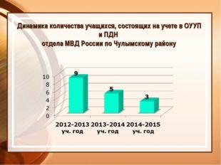 Динамика количества учащихся, состоящих на учете в ОУУП и ПДН отдела МВД Росс