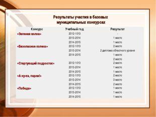 Результаты участия в базовых муниципальных конкурсах КонкурсУчебный годРезу