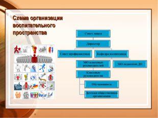 Схема организации воспитательного пространства *