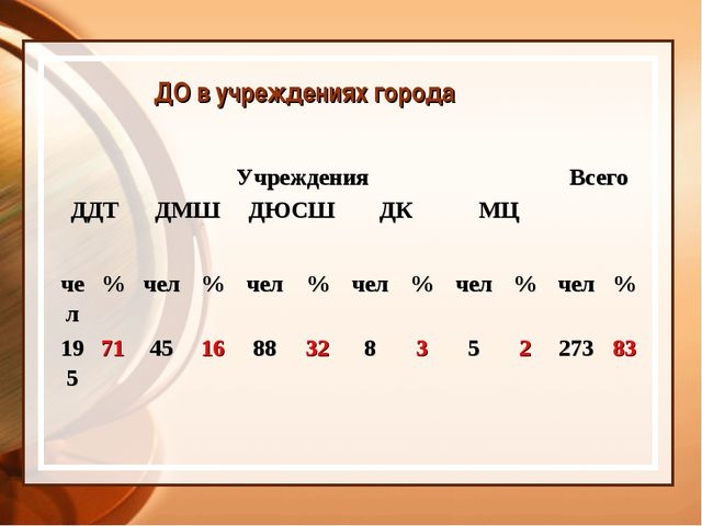 ДО в учреждениях города УчрежденияВсего ДДТДМШДЮСШДКМЦ  чел%чел...
