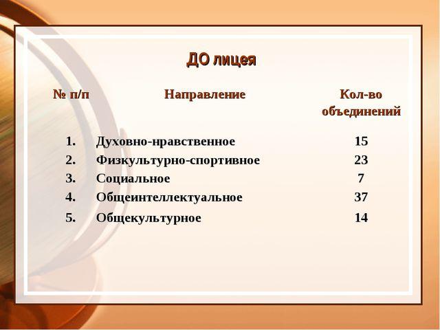 ДО лицея № п/пНаправлениеКол-во объединений 1.Духовно-нравственное15 2.Ф...