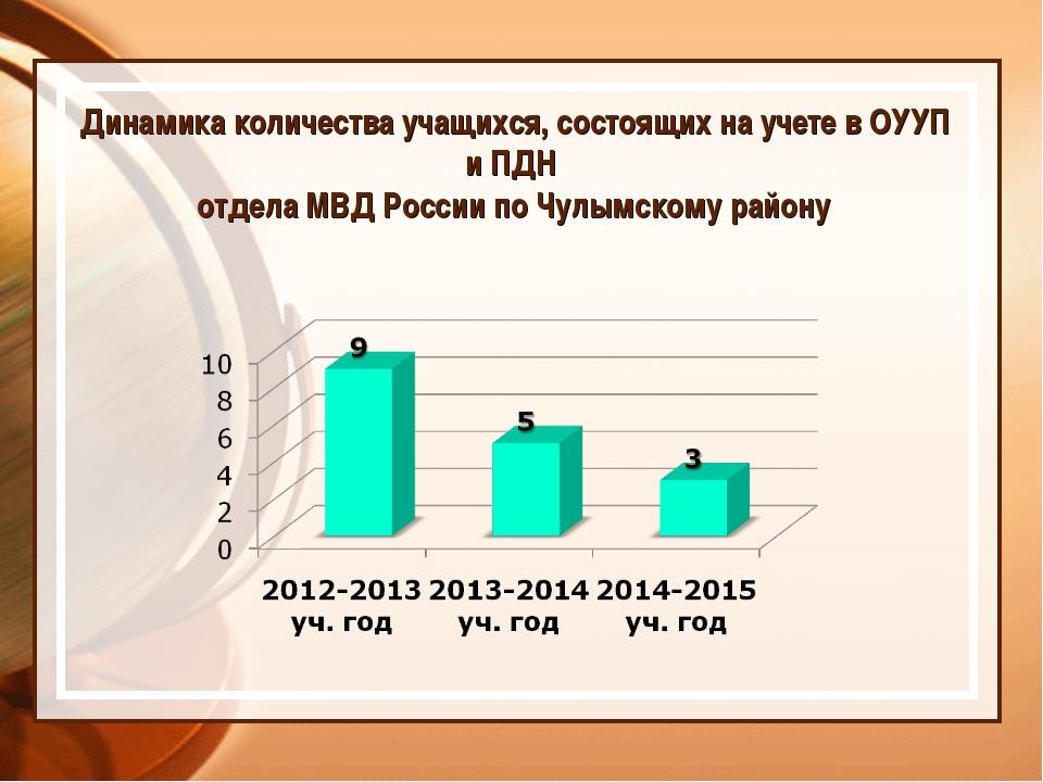 Динамика количества учащихся, состоящих на учете в ОУУП и ПДН отдела МВД Росс...