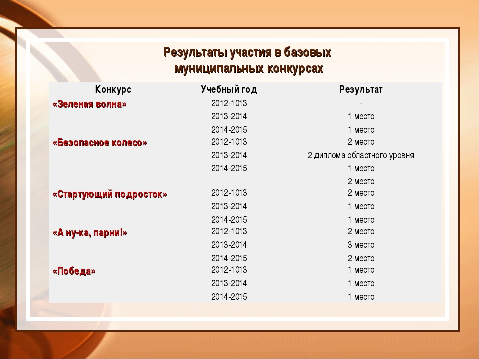 Результаты участия в базовых муниципальных конкурсах КонкурсУчебный годРезу...