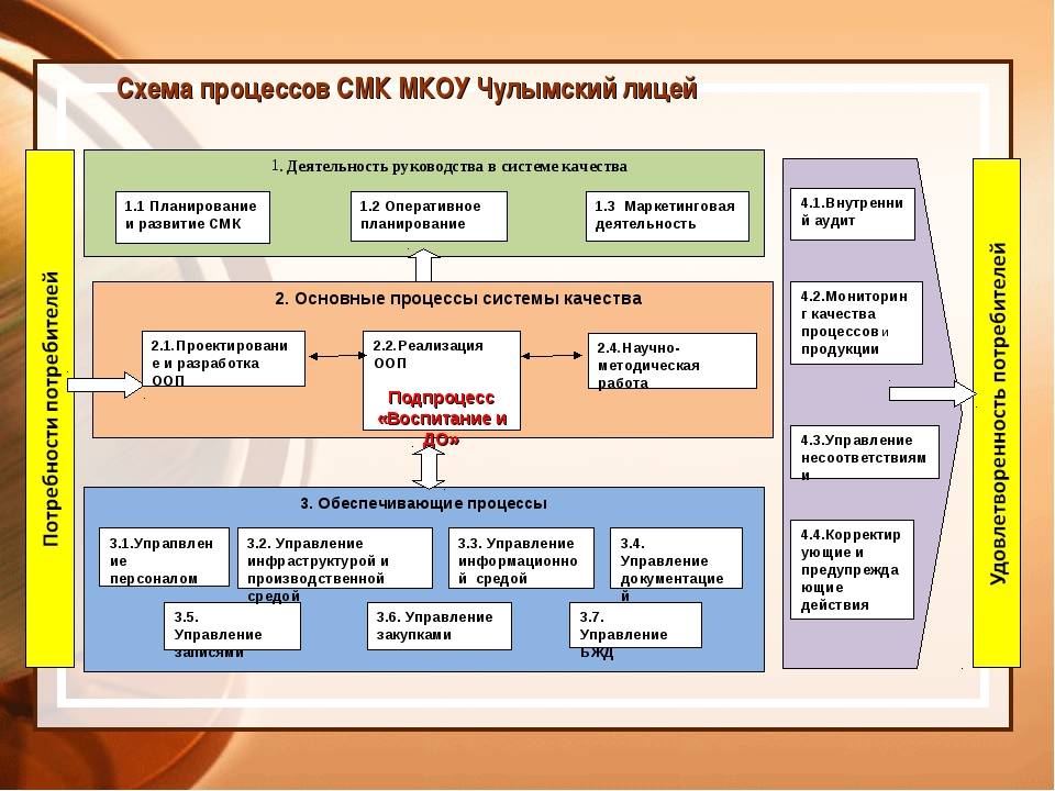 Схема процессов СМК МКОУ Чулымский лицей