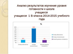 Анализ результатов изучения уровня готовности к школе учащихся учащихся 1 В к