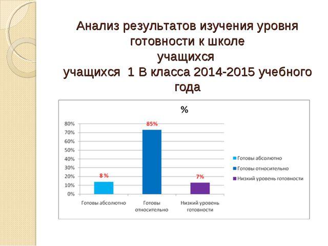 Анализ результатов изучения уровня готовности к школе учащихся учащихся 1 В к...