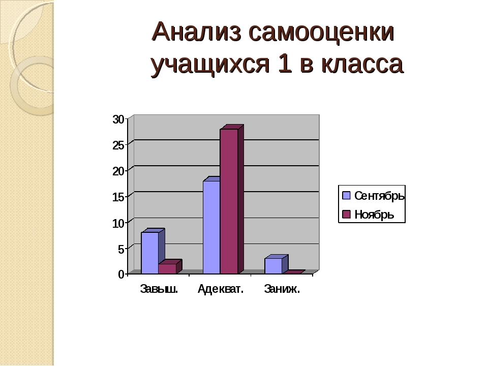 Анализ самооценки учащихся 1 в класса
