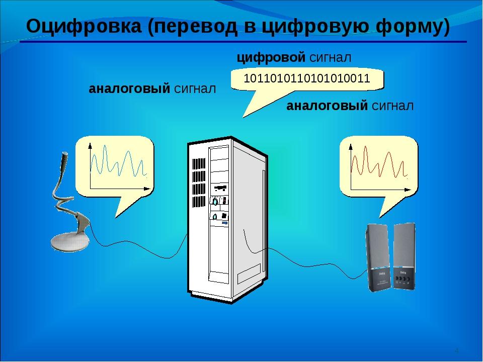 * Оцифровка (перевод в цифровую форму) 1011010110101010011 аналоговый сигнал...