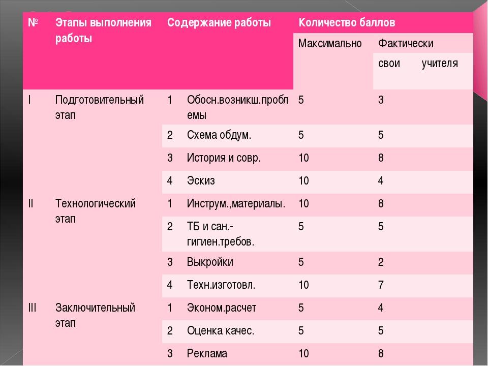 3.2.Оценка качества. № Этапы выполнения работы Содержание работы Количество б...
