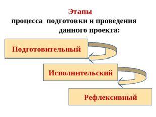 Этапы процесса подготовки и проведения данного проекта: Подготовительный Исп