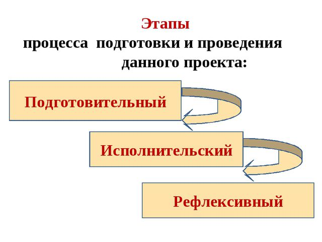 Этапы процесса подготовки и проведения данного проекта: Подготовительный Исп...