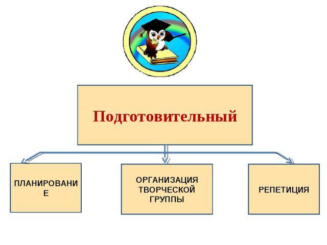 Подготовительный ПЛАНИРОВАНИЕ ОРГАНИЗАЦИЯ ТВОРЧЕСКОЙ ГРУППЫ РЕПЕТИЦИЯ