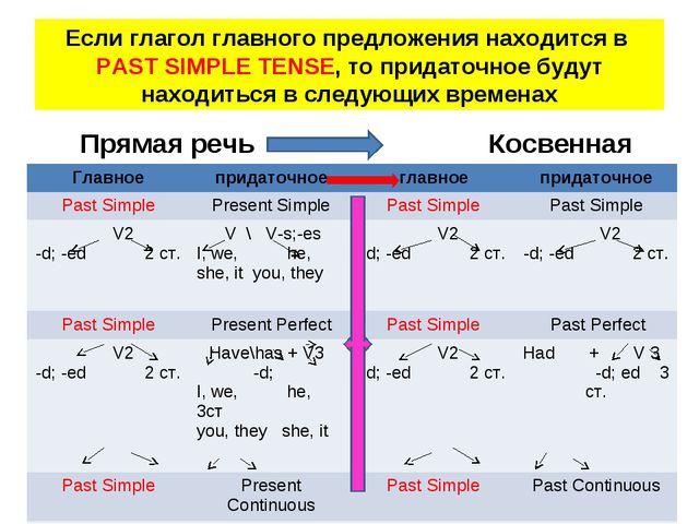 Если глагол главного предложения находится в PAST SIMPLE TENSE, то придаточно...