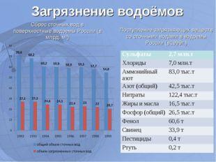 Загрязнение водоёмов Сброс сточных вод в поверхностные водоемы России (в млрд