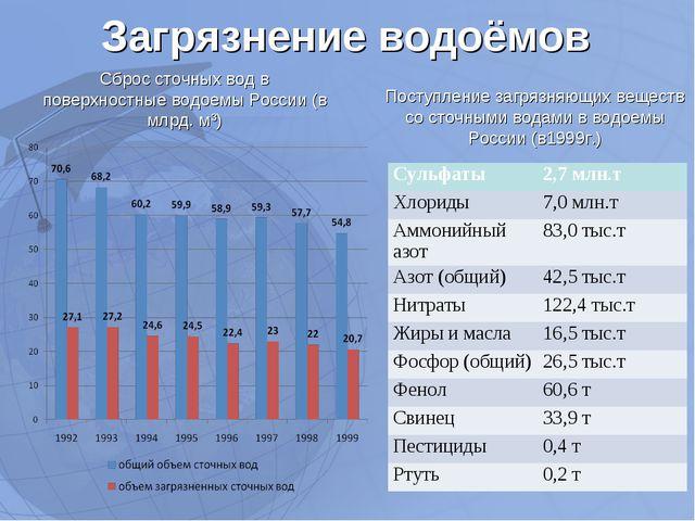 Загрязнение водоёмов Сброс сточных вод в поверхностные водоемы России (в млрд...