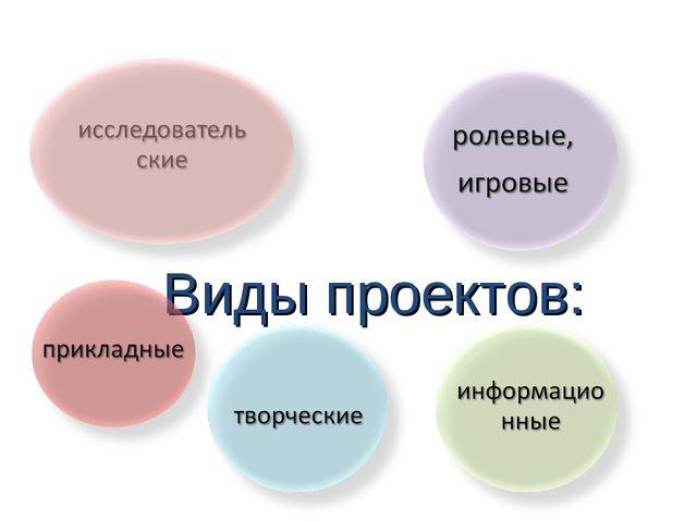 Виды проектов: