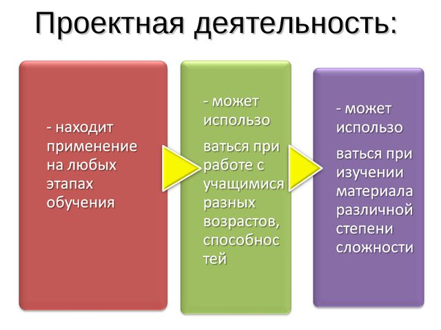 Проектная деятельность: