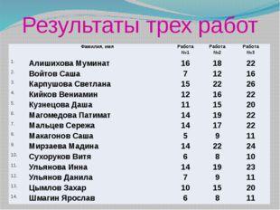 Результаты трех работ Фамилия, имя Работа №1 Работа №2 Работа №3 1. Алишихова