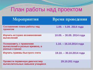 План работы над проектом Мероприятия Время проведения Составление плана работ