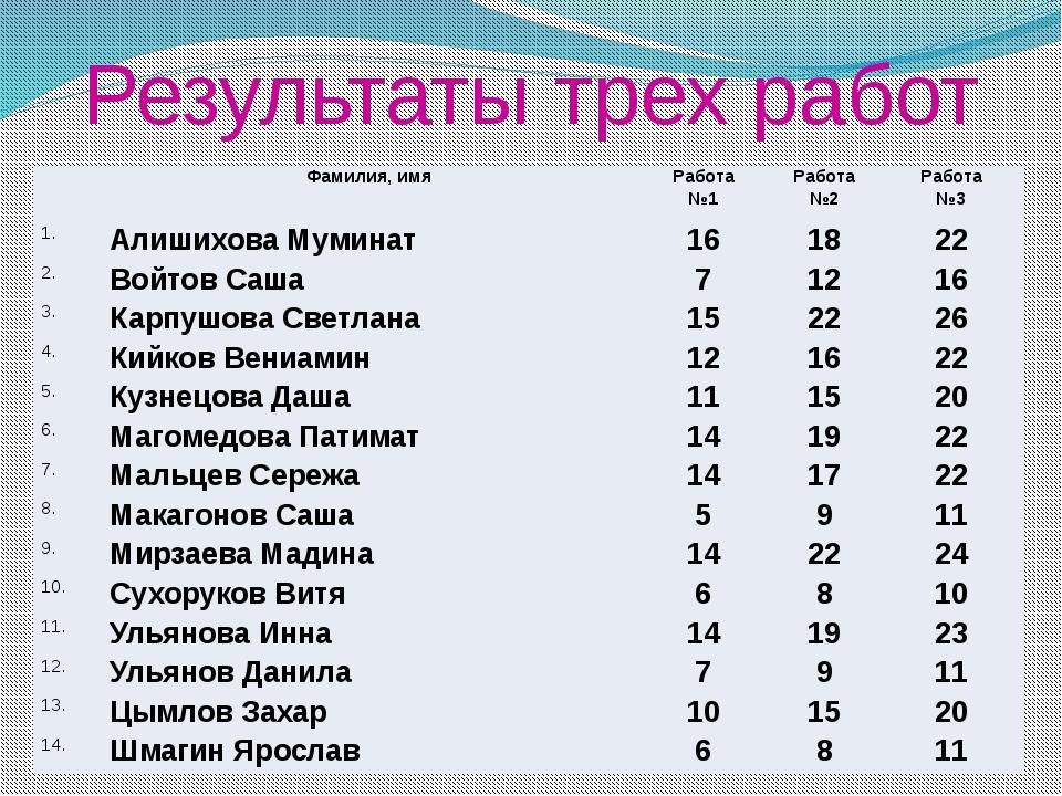 Результаты трех работ Фамилия, имя Работа №1 Работа №2 Работа №3 1. Алишихова...