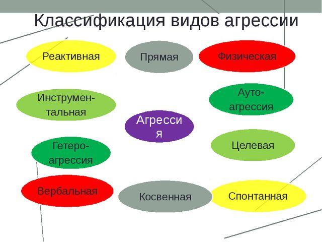 Классификация видов агрессии