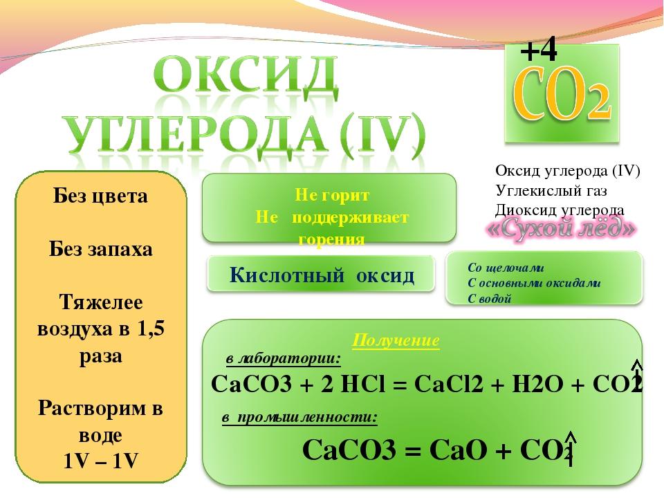 Оксид углерода (IV) Углекислый газ Диоксид углерода Без цвета Без запаха Тяже...
