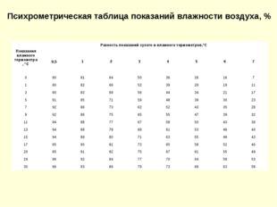 Психрометрическая таблица показаний влажности воздуха, % Показания влажного т