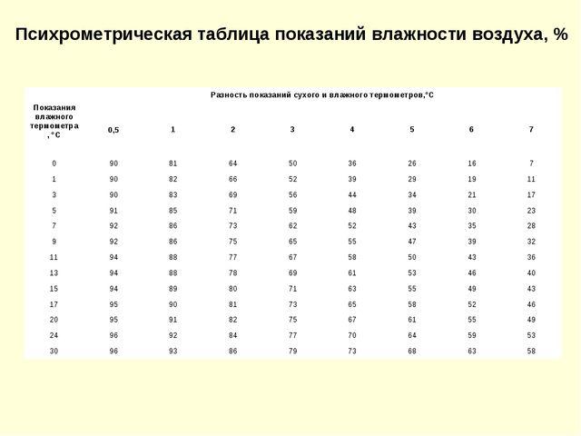 Психрометрическая таблица показаний влажности воздуха, % Показания влажного т...