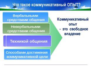 www.themegallery.com Company Logo Что такое коммуникативный ОПЫТ? Коммуникати