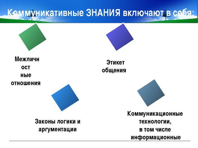 www.themegallery.com Company Logo Коммуникативные ЗНАНИЯ включают в себя; Ком...