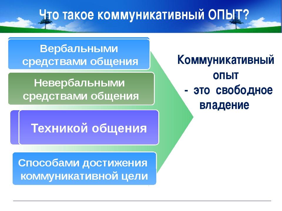 www.themegallery.com Company Logo Что такое коммуникативный ОПЫТ? Коммуникати...