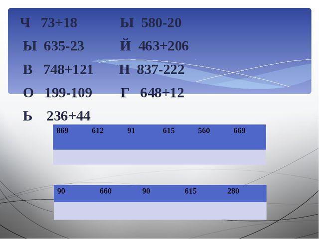 Ч 73+18 Ы 580-20 Ы 635-23 Й 463+206 В 748+121 Н 837-222 О 199-109 Г 648+12 Ь...