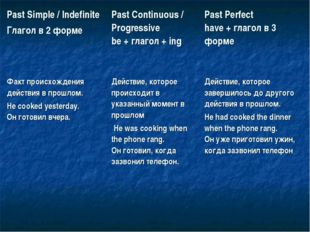 Past Simple / Indefinite Глагол в 2 формеPast Continuous / Progressive be +