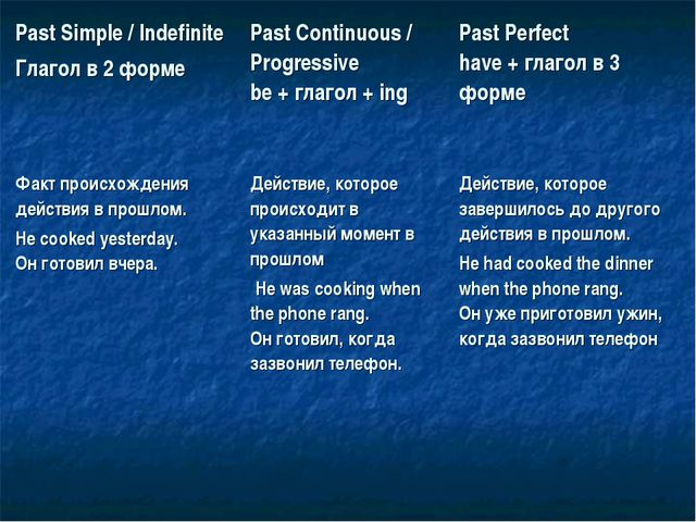 Past Simple / Indefinite Глагол в 2 формеPast Continuous / Progressive be +...