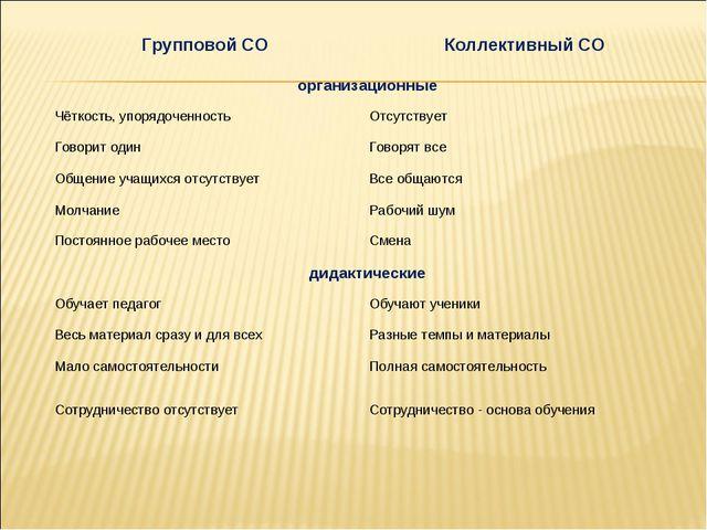 Групповой СОКоллективный СО организационные Чёткость, упорядоченностьОтсут...