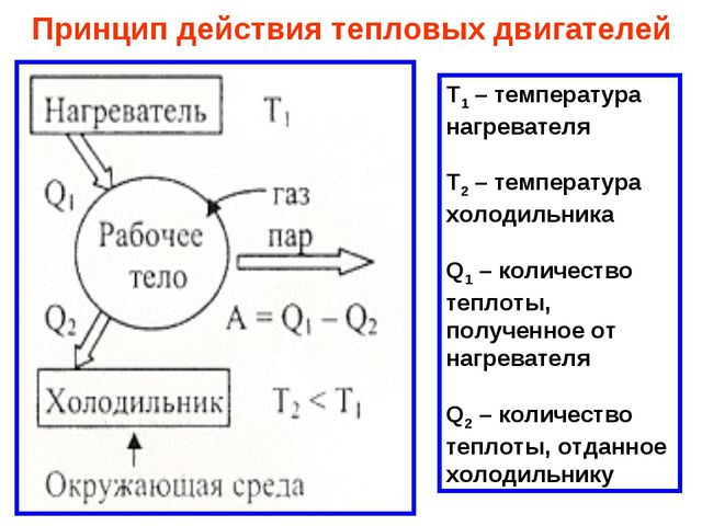 Принцип действия тепловых двигателей Т1 – температура нагревателя Т2 – темпер...