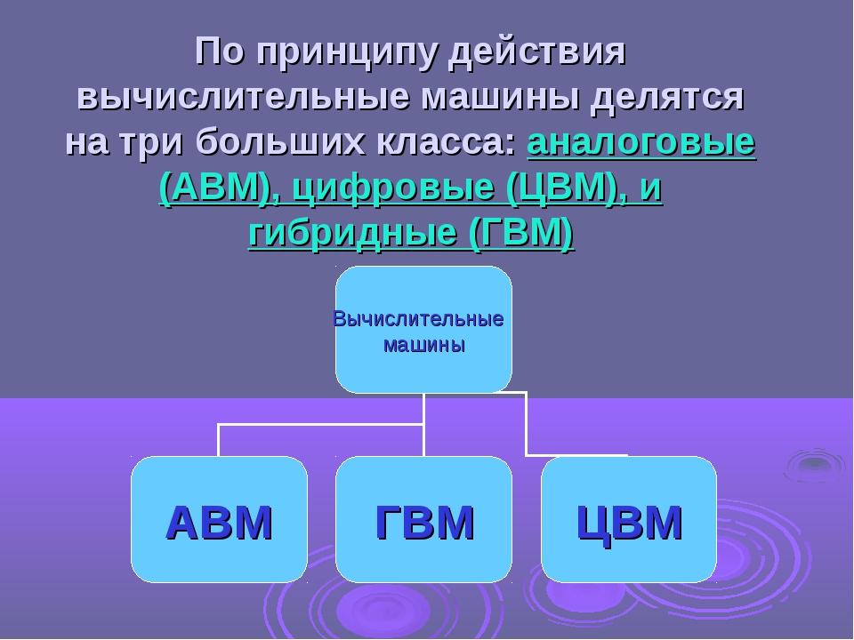 По принципу действия вычислительные машины делятся на три больших класса: ана...
