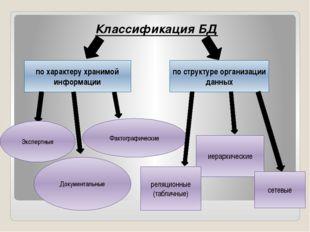 Классификация БД по характеру хранимой информации по структуре организации да