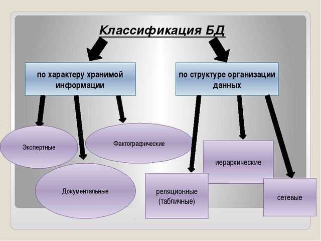 Классификация БД по характеру хранимой информации по структуре организации да...