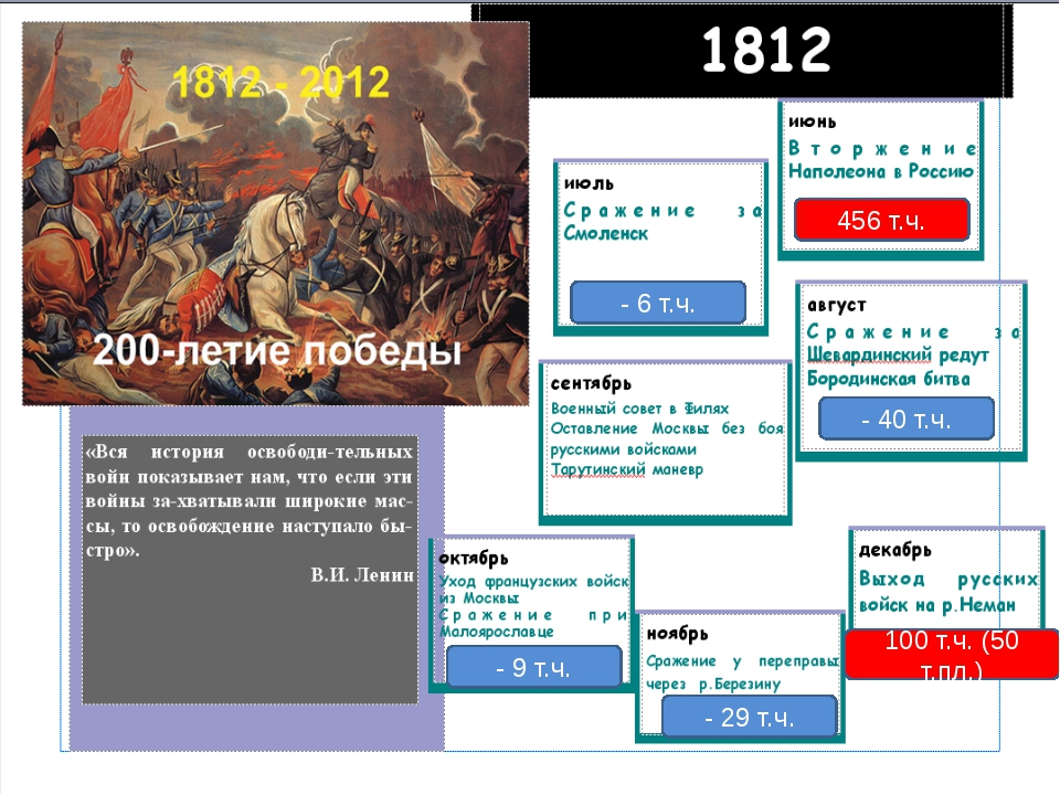 456 т.ч. 100 т.ч. (50 т.пл.) - 6 т.ч. - 40 т.ч. - 9 т.ч. - 29 т.ч. «Вся истор...