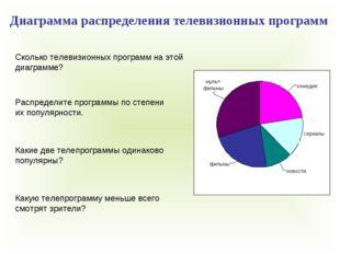 Сколько телевизионных программ на этой диаграмме? Распределите программы по с