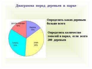 Определить каких деревьев больше всего Диаграмма пород деревьев в парке Опред