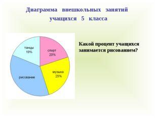 Диаграмма внешкольных занятий учащихся 5 класса Какой процент учащихся занима