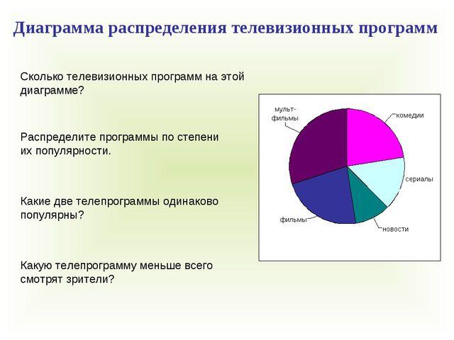 Сколько телевизионных программ на этой диаграмме? Распределите программы по с...