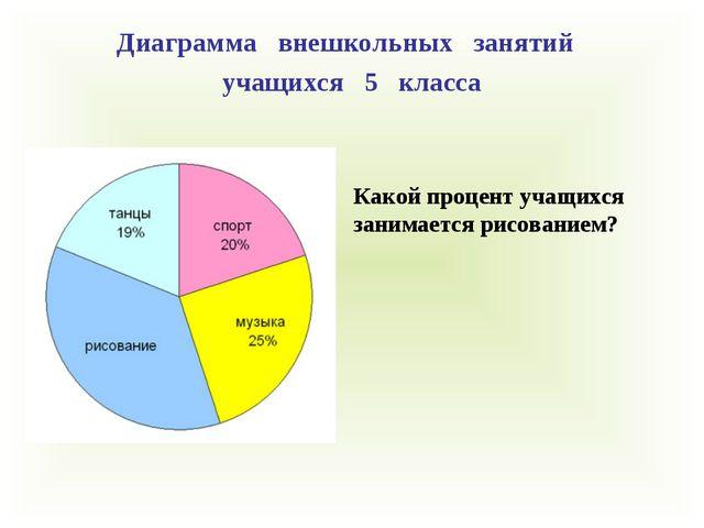 Диаграмма внешкольных занятий учащихся 5 класса Какой процент учащихся занима...